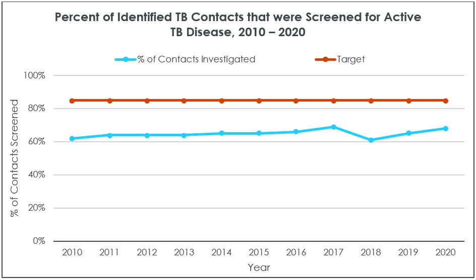 Sample graph on percent of identified TB contacts that were screened for active TB disease, 2010 to 2020