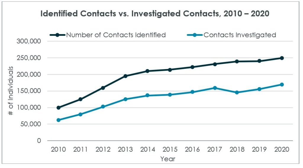 Sample graph on identified versus investigated contacts, 2010 to 2020