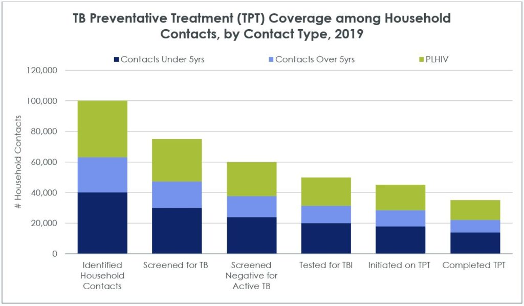 Sample graph on TB preventative treatment coverage among household contacts, by contact type, in 2019